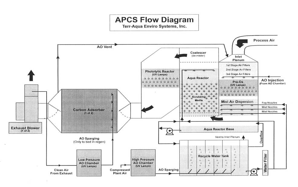Welcome to terr aqua enviro systems air pollution control system flow diagram ccuart Image collections